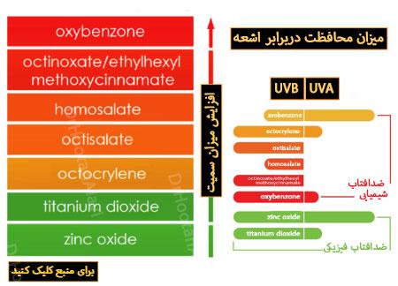 ضد آفتاب فیزیکی یا شیمیایی